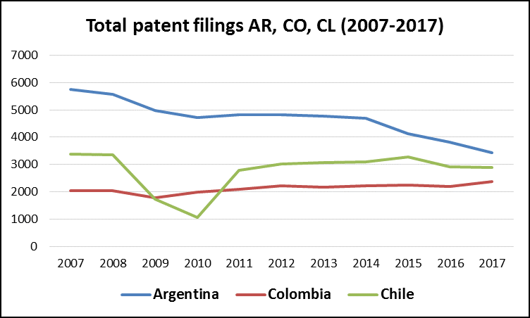 Overview of IP filings in Latin America over the Last Decade